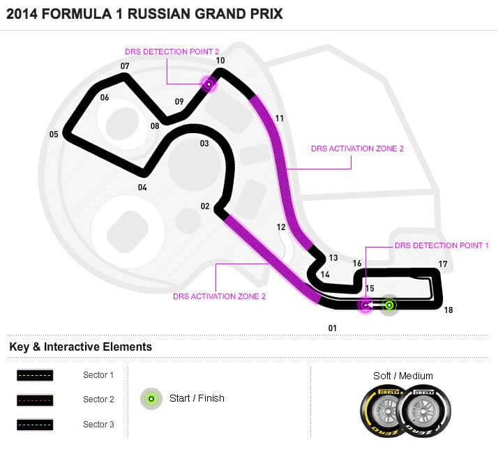 F1-2014-Sochi-Map