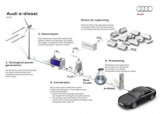 audi-e-diesel-2