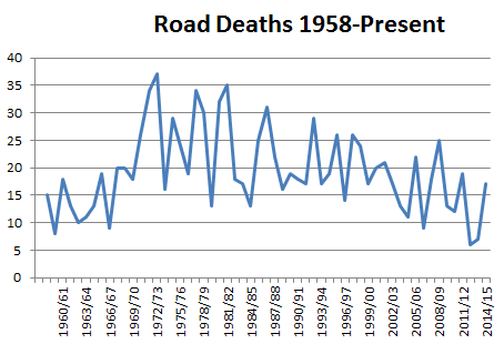 RoadDeathsGraph