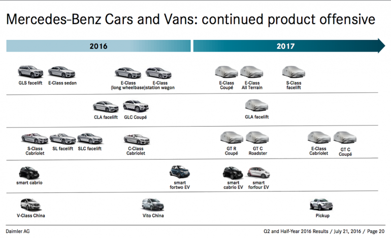 7 More New Mercedes-Benz Models Due For 2017 - DriveLife DriveLife Mercedes Benz Line Up on audi line up, mazda line up, koenigsegg line up, lexus line up, polaris line up, bentley line up, 2014 mercedes line up, bmw line up, nissan line up, jeep line up, hyundai line up, toyota line up, gmc line up, honda line up, 2015 mercedes line up, kia line up, ford truck line up, volvo line up, ferrari line up, lincoln line up,